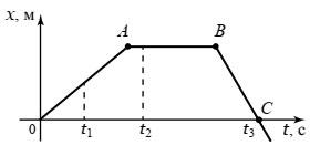 график зависимости координаты x от времени t