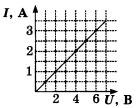 Зависимость силы тока в проводнике от напряжения на концах этого проводника 1 вариант задание А5