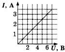 Зависимость силы тока в проводнике от напряжения на концах этого проводника 2 вариант задание А5