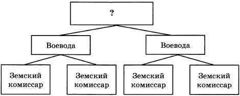 Схема Административно-территориальное устройство России при Петре I