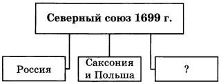 Схема Название государства