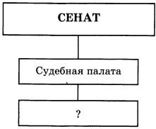 Схема Органы судебной власти по реформе 1864 г