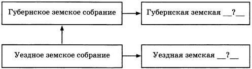 Схема Органы земского самоуправления