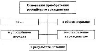 Схема Основания приобретения российского гражданства