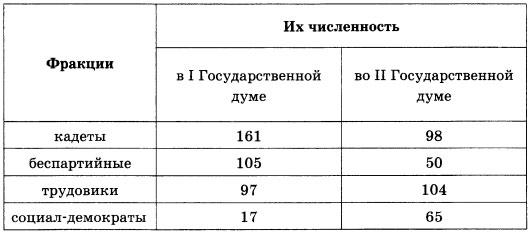 Таблица Фракции в первых Государственных думах
