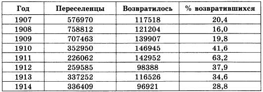 Таблица Переселение за Урал
