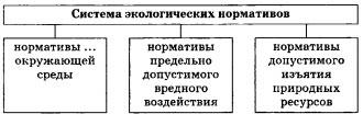Схема экологических нормативов