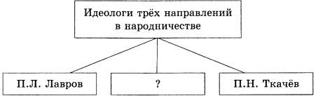 Схема Идеологи трех направлений в народничестве