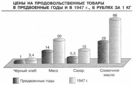 Диаграмма Цены на товары