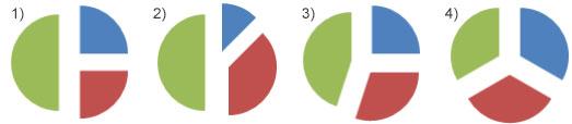 Четыре диаграммы