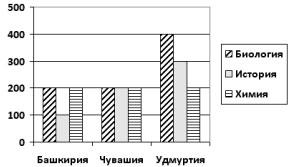 Диаграмма количество участников тестирования