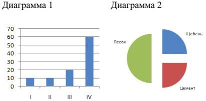 Две диаграммы