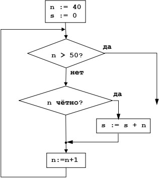 Фрагмент алгоритма