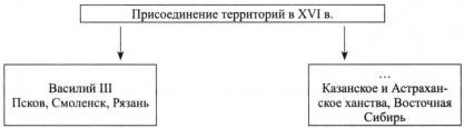 Присоединение территорий в XVI в.