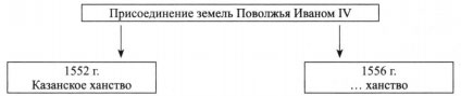 Присоединение земель Поволжья Иваном IV